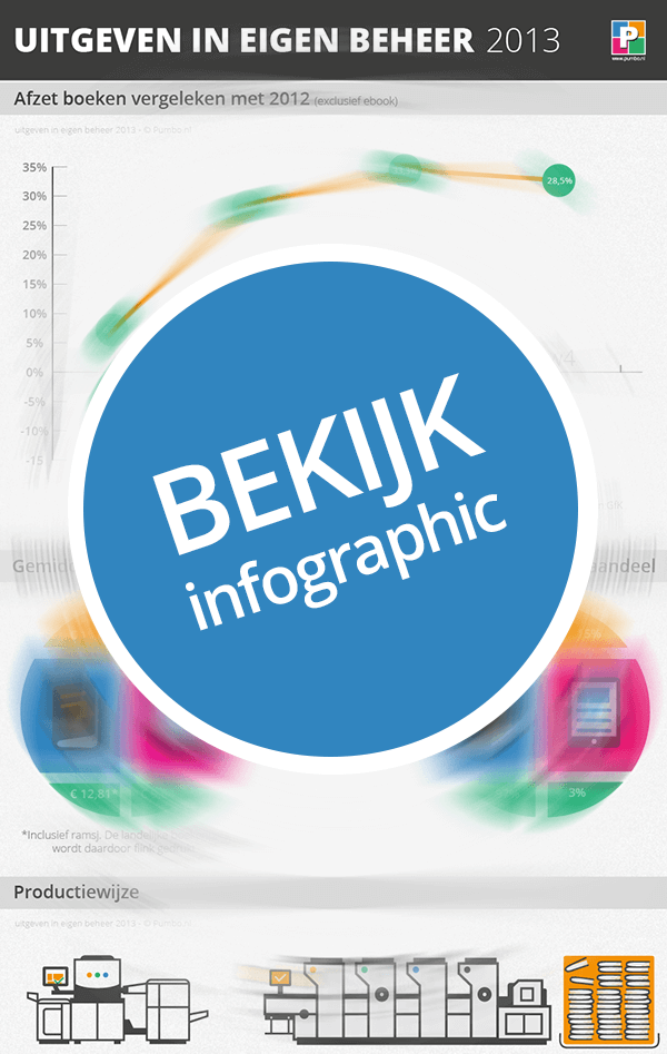 infographic_uitgeven-eigen-beheer_pumbo_2013_preview