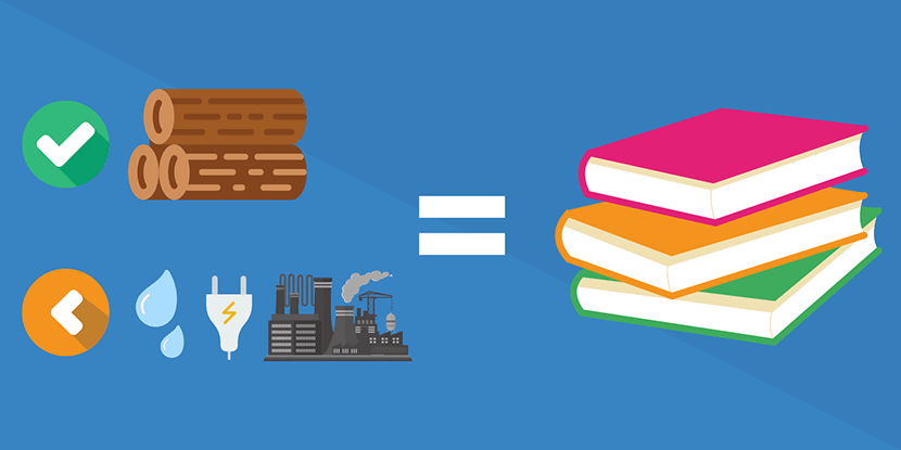 Milieuvriendelijk je boek produceren